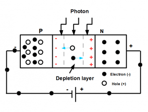 photodiode, photoconductive mode