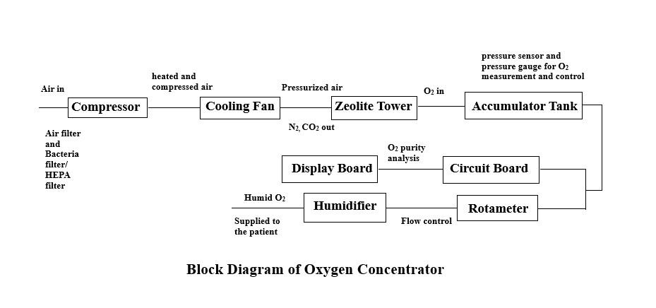 Block Diagram of Oxygen Concentrator