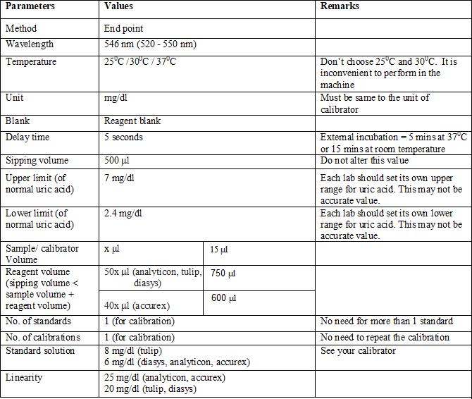 Uric acid, Uricase, PAP Method