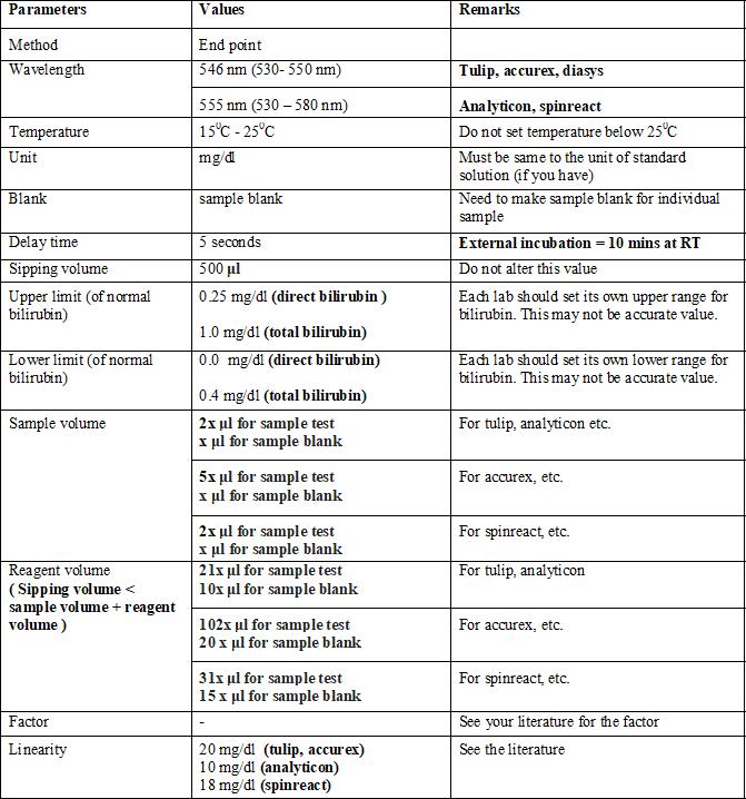 Bilirubin Blood Test, Total and Direct Bilirubin