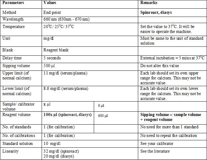 Calcium Measurement, Arsenazo III Method