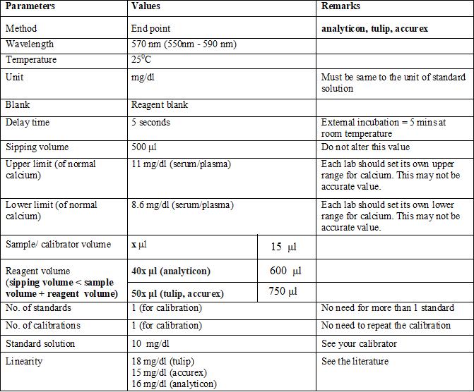 Calcium Measurement