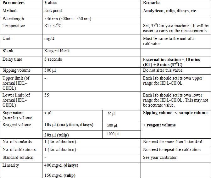 HDL-cholesterol, precipitation method, CHOD-PAP method