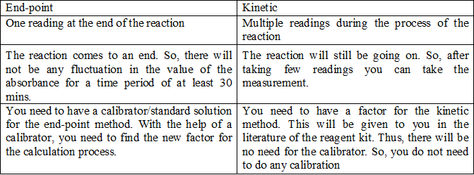 end point, kinetic chemistry