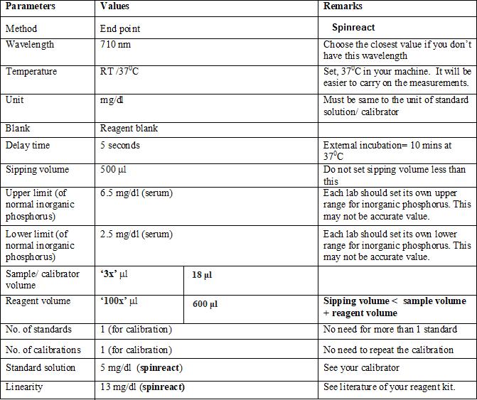 Inorganic Phosphorus, Molybdic Acid Method