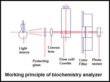 Semi-auto Biochemistry Analyzer Principle