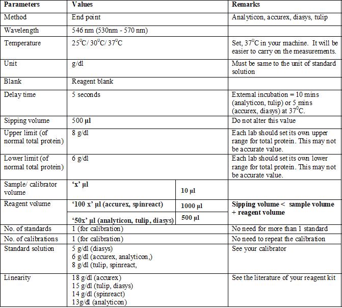 Total protein, Biuret Method