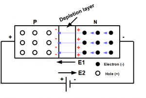 LED Diagram