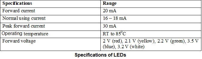 Specification of LED