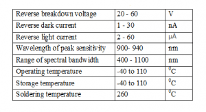 Specification of Photodiode