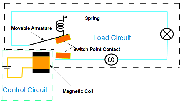Design of Electromagnetic Relay