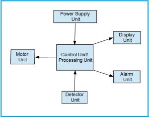Block Diagram of Infusion Pump