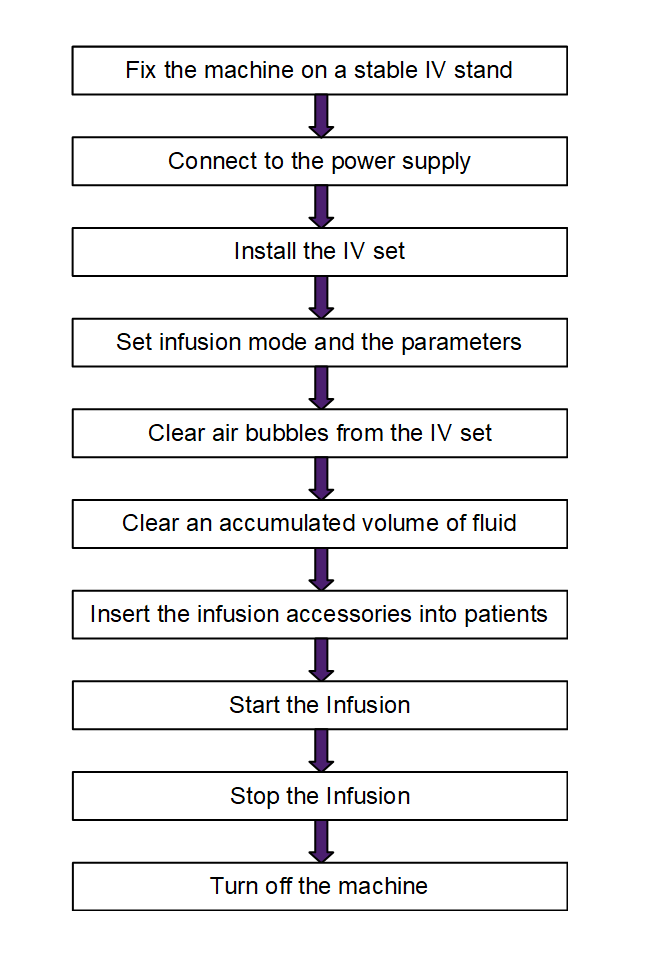 How to use IV Infusion Pump?