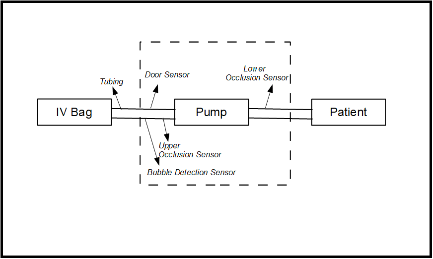 Working Principle of IV Infusion Pump