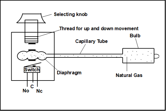 Working Principle of Capilary Thermostat