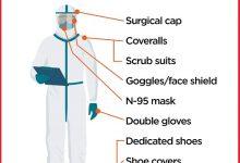 PPE Kit for corona