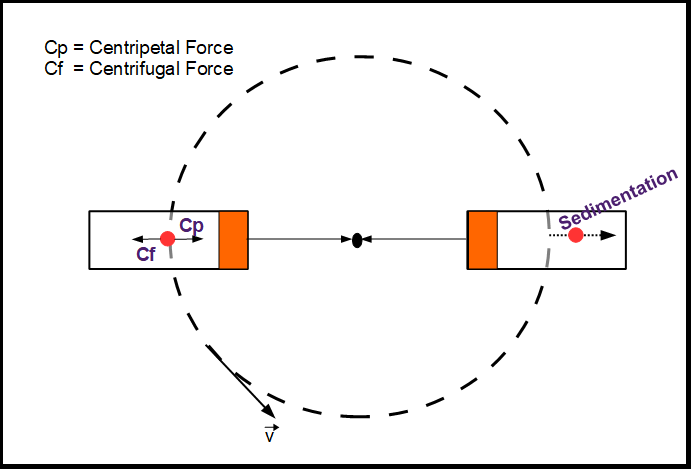 Centrifugation, Sedimentation Coefficient for Centrifuge